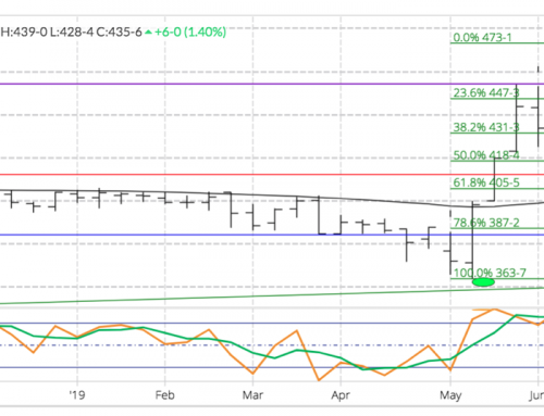 Weekly Analysis: Grains
