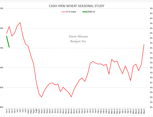 Cash HRW Wheat: Get Ready