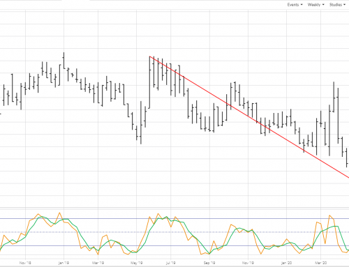 Weekly Analysis: Oilseeds