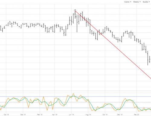 Weekly Analysis: Corn