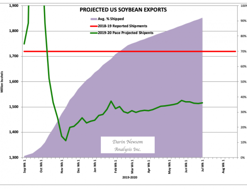Soybean Shipments: Outstanding Bets