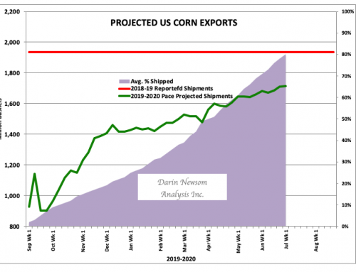Corn Shipments: A Slow Climb