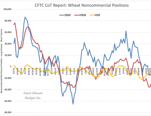 CoT Wheat: Still Short