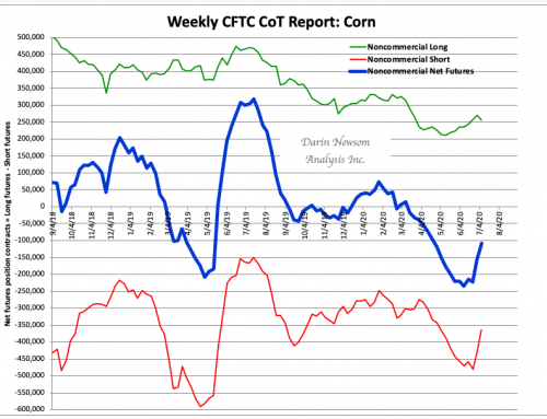 CoT Corn: Continued Covering