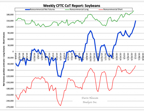 CoT Soybeans: Really Long