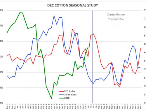 Dec Cotton: Seasonal Rollover