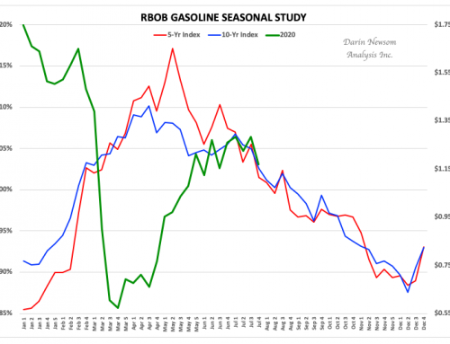 RBOB Gasoline: Back in Line