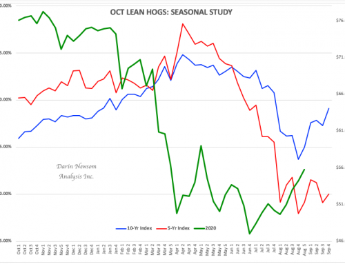 October Lean Hogs: Setting the Stage