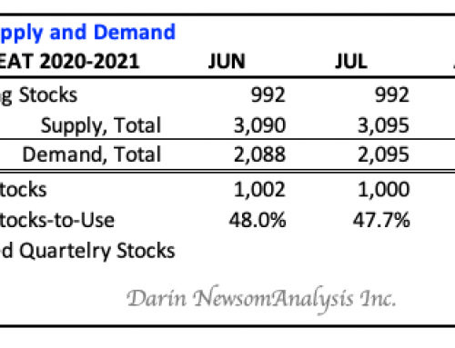 US All Wheat Stocks-to-Use and Quarterly Stocks