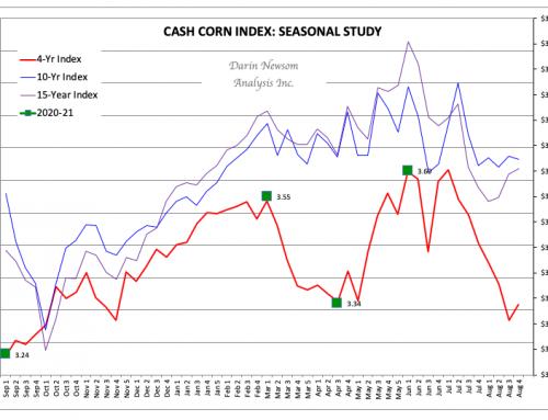 Cash Corn: Apples to Apples