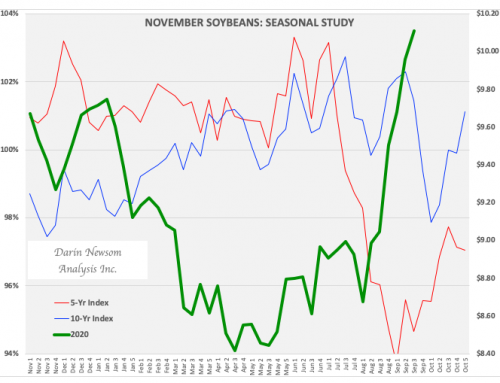 November Soybeans: The Time Has Come