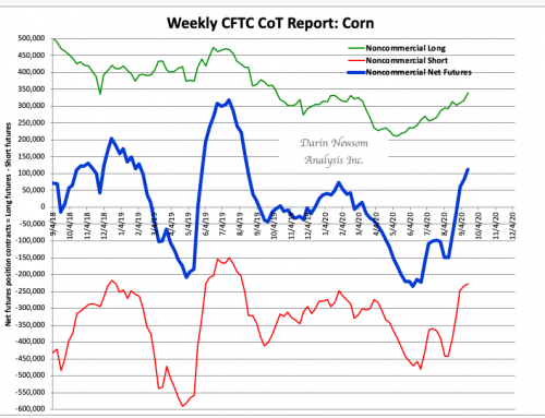 CoT Corn: Back to the Buying