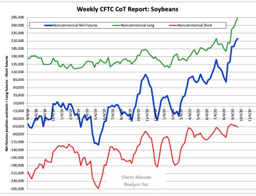 CoT Soybeans: Buying, But Then…