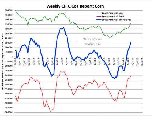 CoT Corn: Continuing to Buy