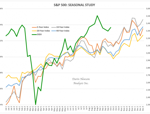 S&P 500: Newsom's Market Rule #7