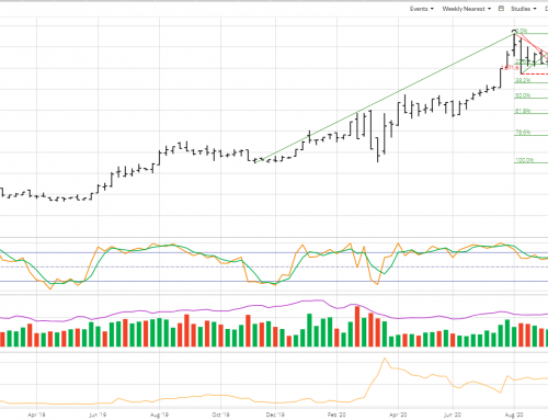 Weekly Analysis: Metals and Currencies