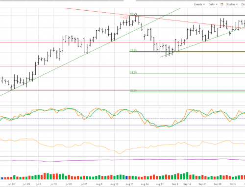 Technical Quickie: Dec Live Cattle