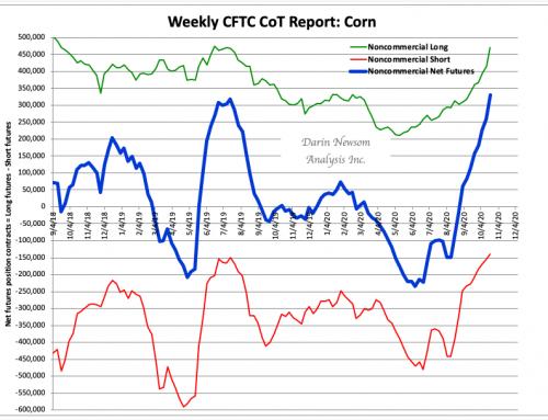 CoT Corn: Straight Up
