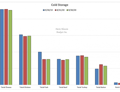 September Cold Storage: Like Bacon for Butter