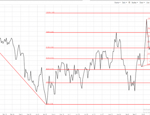Dec-Feb Live Cattle Spread: Large Herd and Shoulders