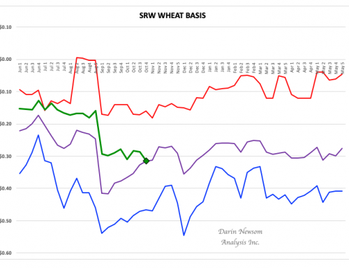 SRW Wheat: One of These Things Doesn't Belong