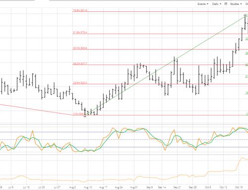 Weekly Analysis: Wheat