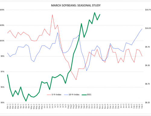March Soybeans: Good Question
