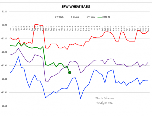 SRW Wheat Basis: Borderline