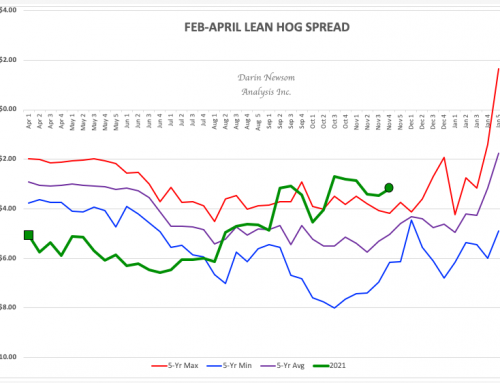 Feb-April Lean Hogs Spread: Buy Bacon When You Can…