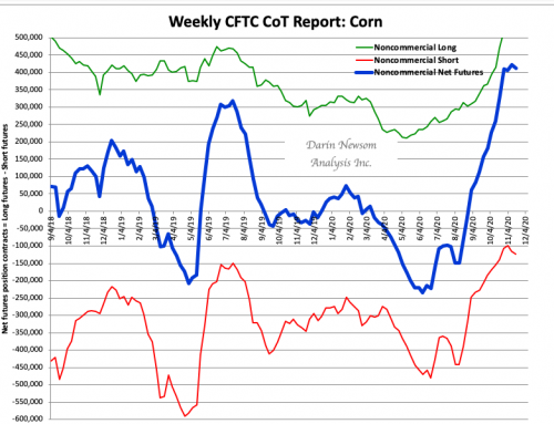 CoT Corn: Boom to Bust, Kind Of