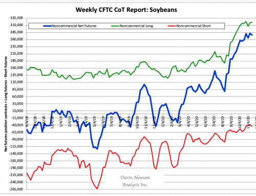 """CoT Soybeans: """"Who's Still Buying?"""""""