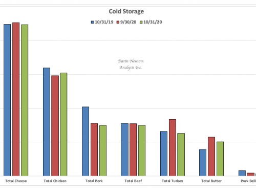 October Cold Storage: Decreasing Stocks