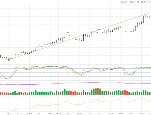 January Soybeans: Almost Interesting