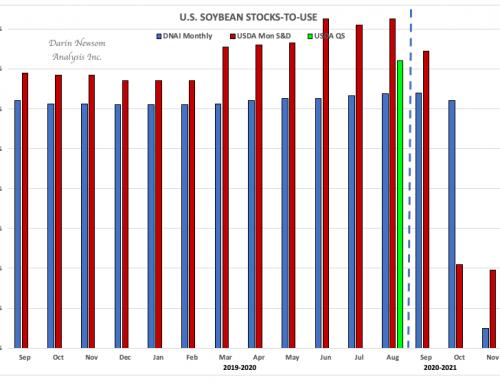 Soybeans: December USDA