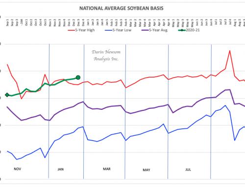 Soybean Basis: Barreling Along