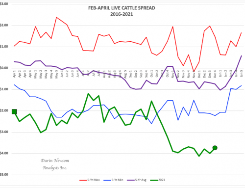 February-April Live Cattle Spread: Signs of Life