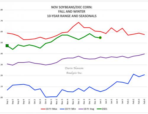 Nov Soybeans/Dec Corn: Holding Firm