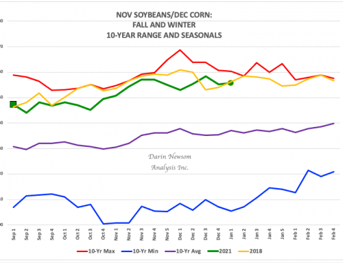 Nov Soybeans/Dec Corn: Planning Season Continues
