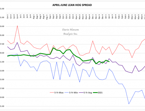 February-April Lean Hog Spread: Gliding Along
