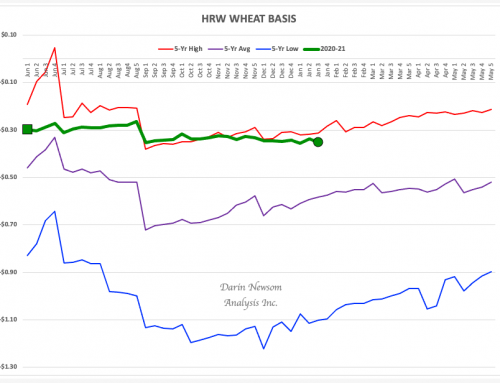 HRW Wheat Basis: High Wire Act
