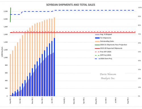 Soybean Sales and Shipments: Still Strong