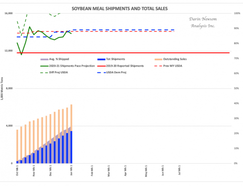 Soybean Meal Sales and Shipments: Changes Seen
