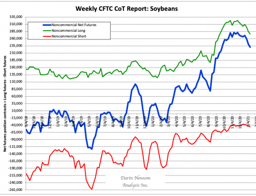CoT Soybeans: The Rubber Band, Man