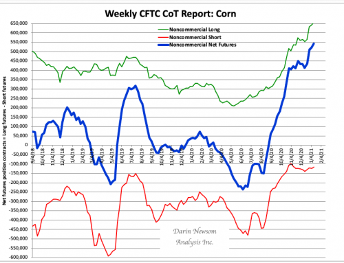CoT Corn: Increased Tension