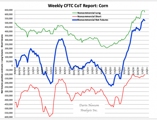 CoT Corn: The Band Starts to Fray