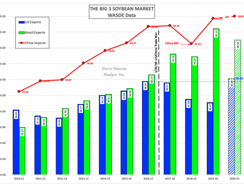 Global Soybean Market: Will Two Become Three Again?