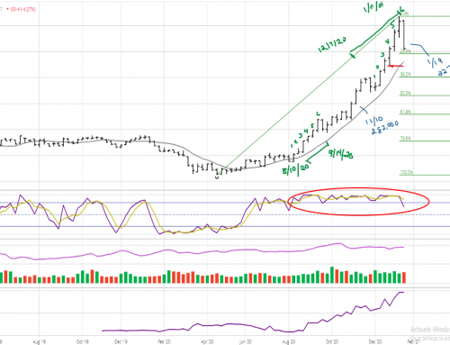 March Soybeans: A Matter of Timeframe