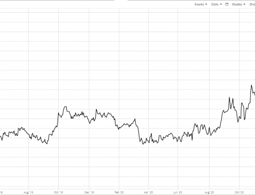 Technical Quickie: May-July Soybean Spread