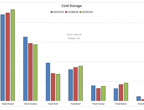 December Cold Storage: Drawing Conclusions