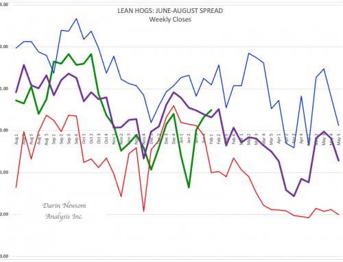 June-August Lean Hog Futures Spread: A Seasonal Slide